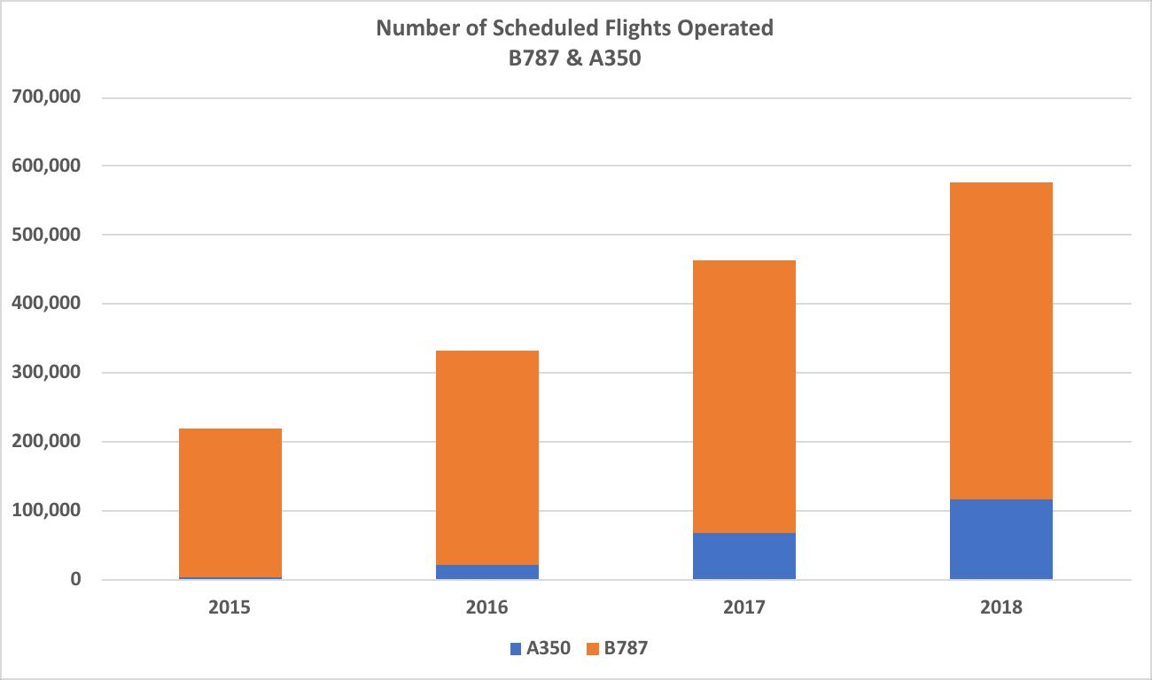 Chart       SEQ Chart \* ARABIC     2       – Growth of B787 and A350 Scheduled Services 2015 - 2018 Source: OAG Schedules Analyser