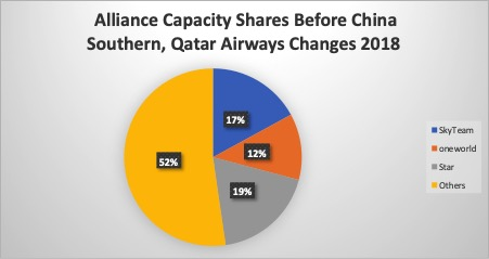 Chart 1- Current Alliance Capacity Shares 2018
