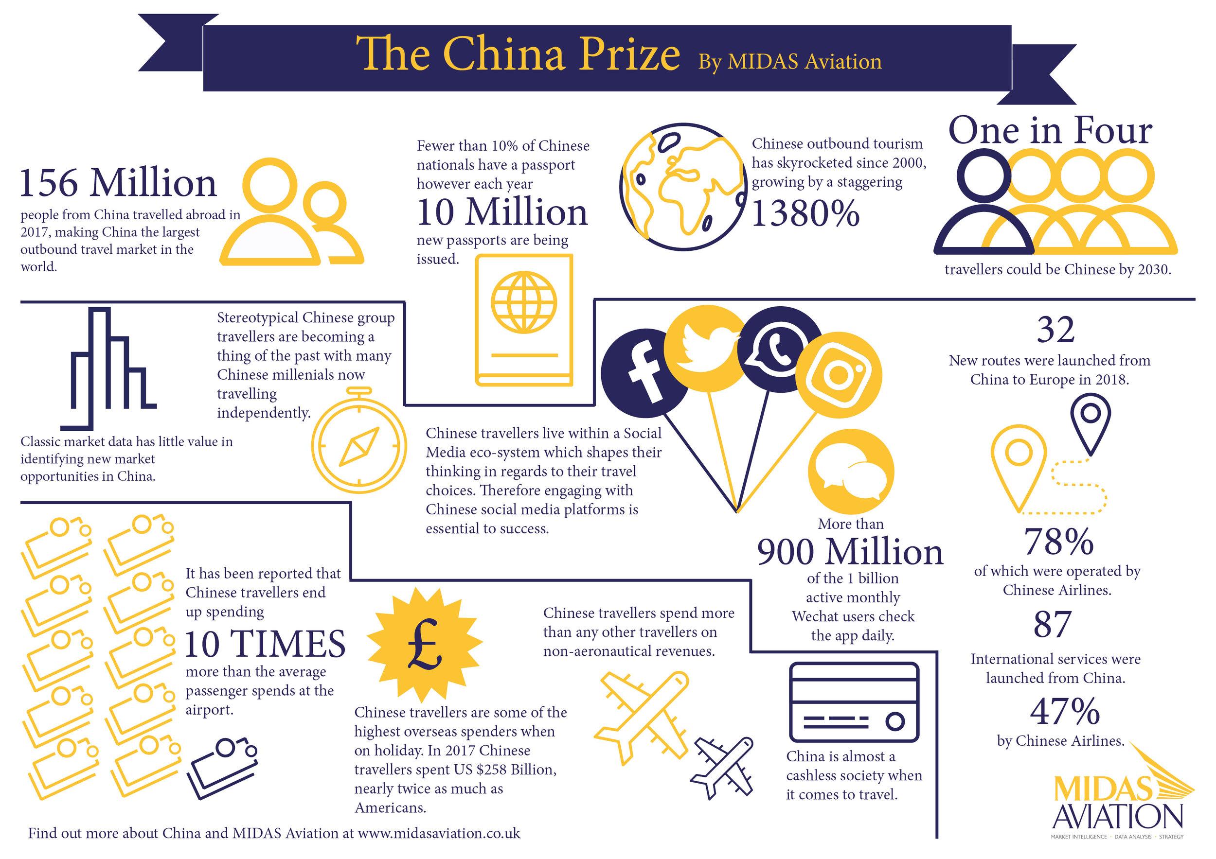 MIDAS China Info Graphic.jpg