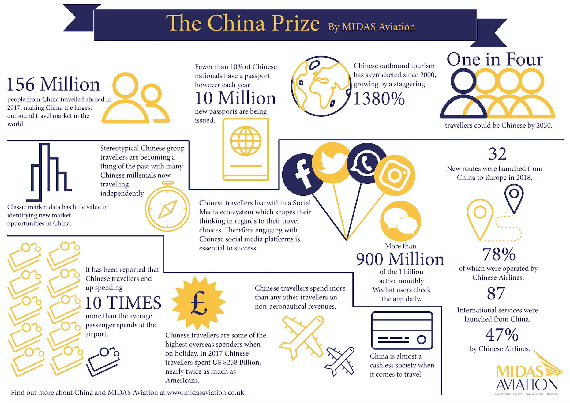 China Info Graphic - MIDAS Aviation
