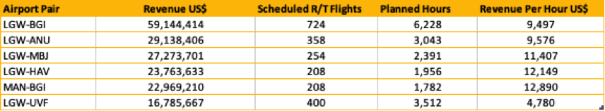 Table 1– Virgin Atlantic Selected Caribbean Route Revenues May 2018 – April 2019 Source: OAG Traffic Analyser