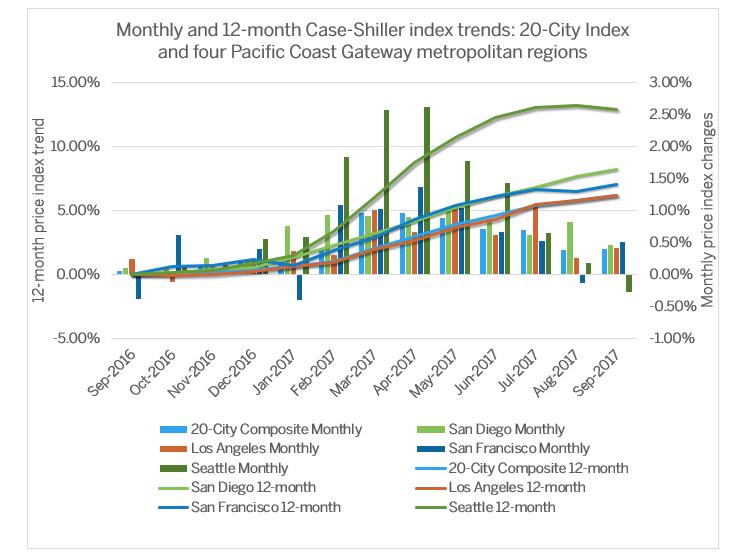 Case-Shiller-Graph.png