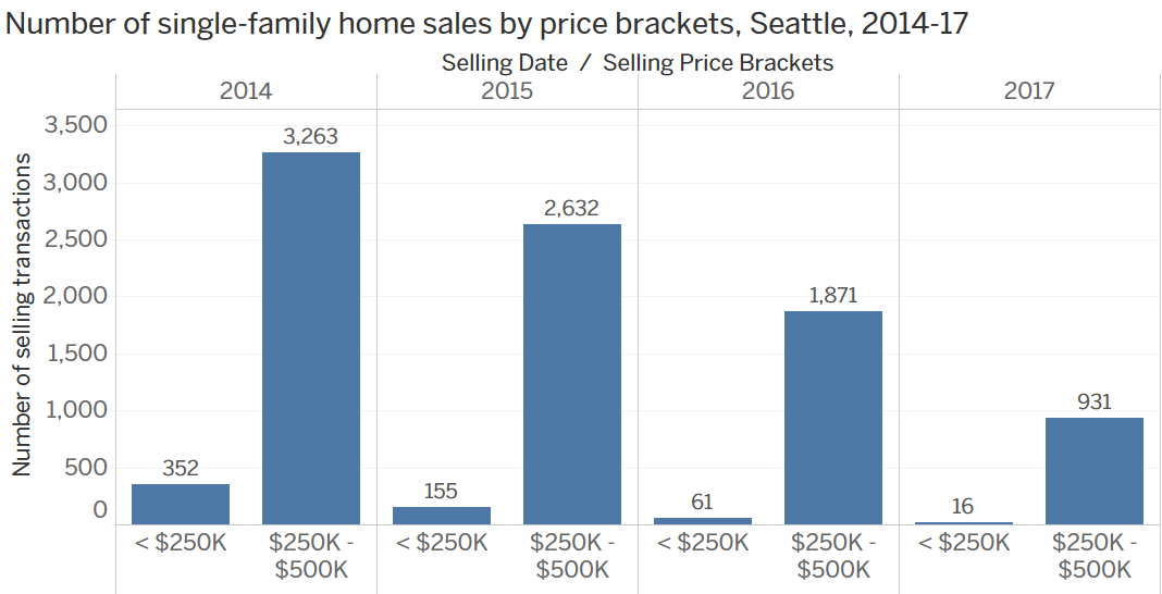 Number of single-family home sales by price brackets.png