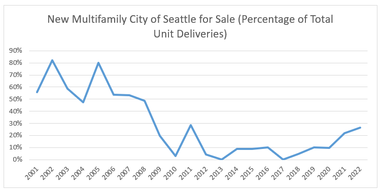 Multifamily-Graph.png