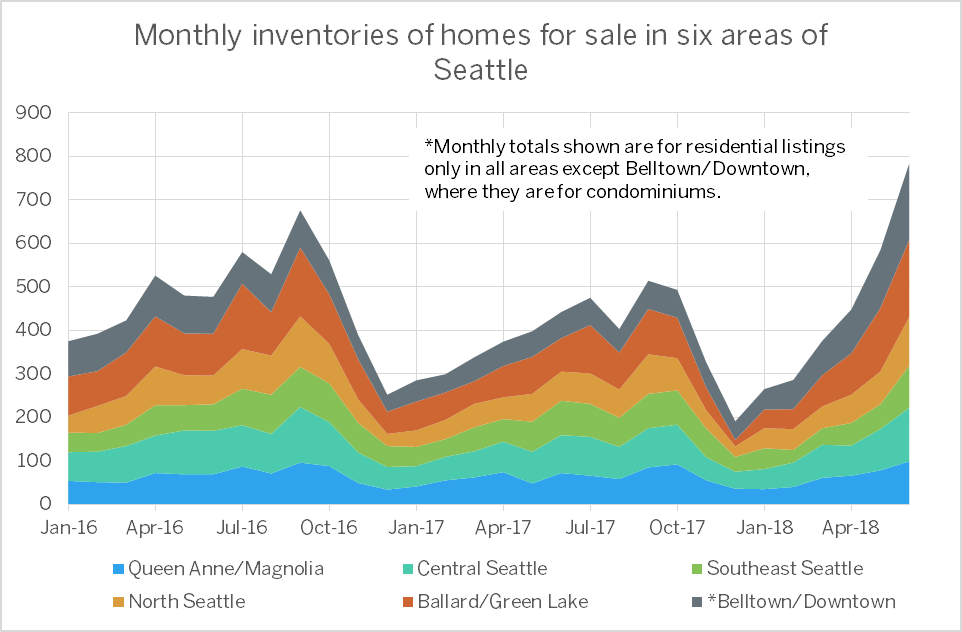 PICTURED ABOVE AND BELOW:   The supply of homes has increased through the first and second quarters of 2018 as they have historically in past years, yet the current trajectory is more significant than past years, perhaps due to would-be sellers sensing that market values are optimal.