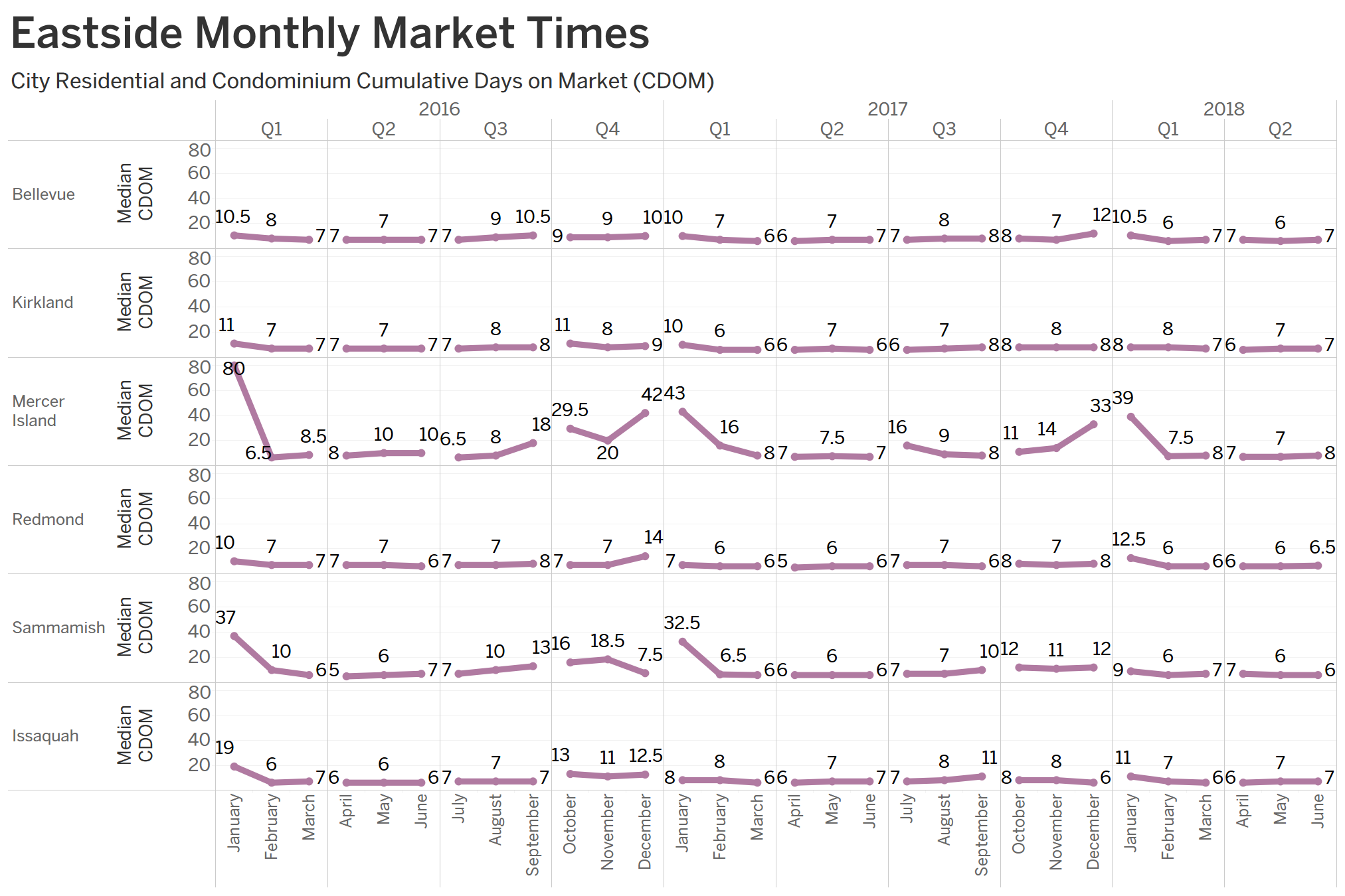For Seattle's comparative performance on the Case-Shiller Index, see our chart of the Index trends below; and for more details, download the S&P Dow Jones  Case-Shiller summary report . For details on the implications for homes in your neighborhood, contact a local RSIR broker for their latest analysis.