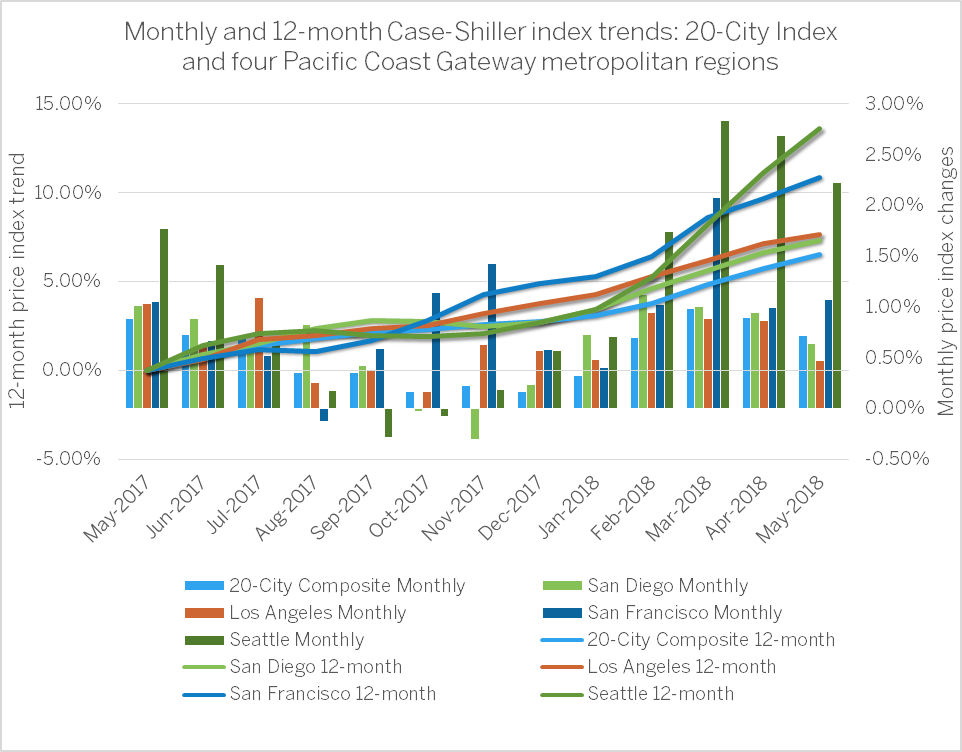PICTURED ABOVE:   Seattle has now led the US for median home price increases for 21 months in a row.