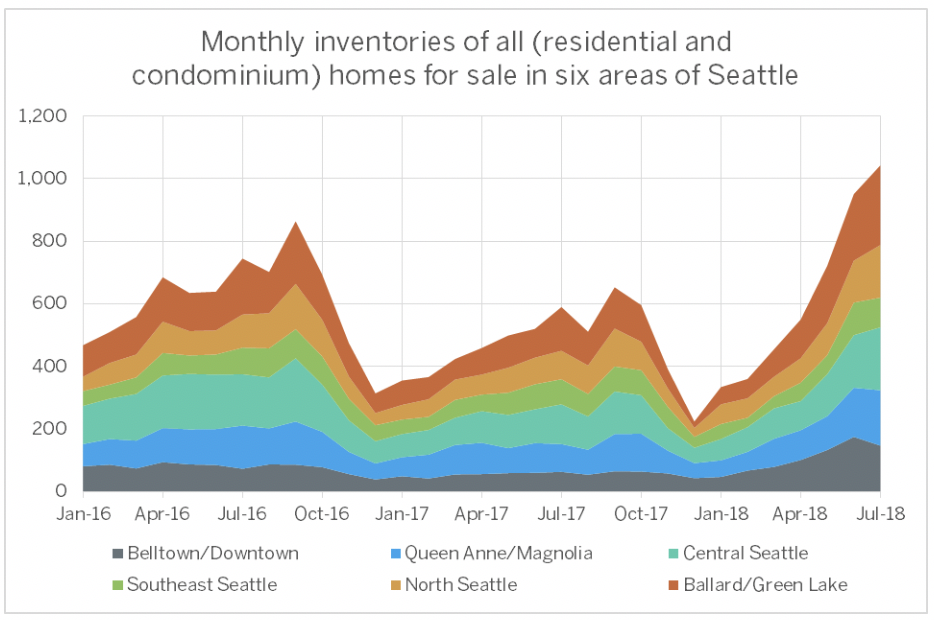 PICTURED ABOVE:    Inventory levels of housing shows a very routine pattern of increased supply through the early fall and a sharp decline each winter. The 2018 pattern appears to show greater expansion compared with prior years, especially following a very anemic winter season in the in-fill neighborhoods of Seattle.