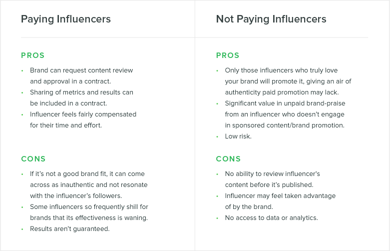 https://sproutsocial.com/insights/paying-social-media-influencers/