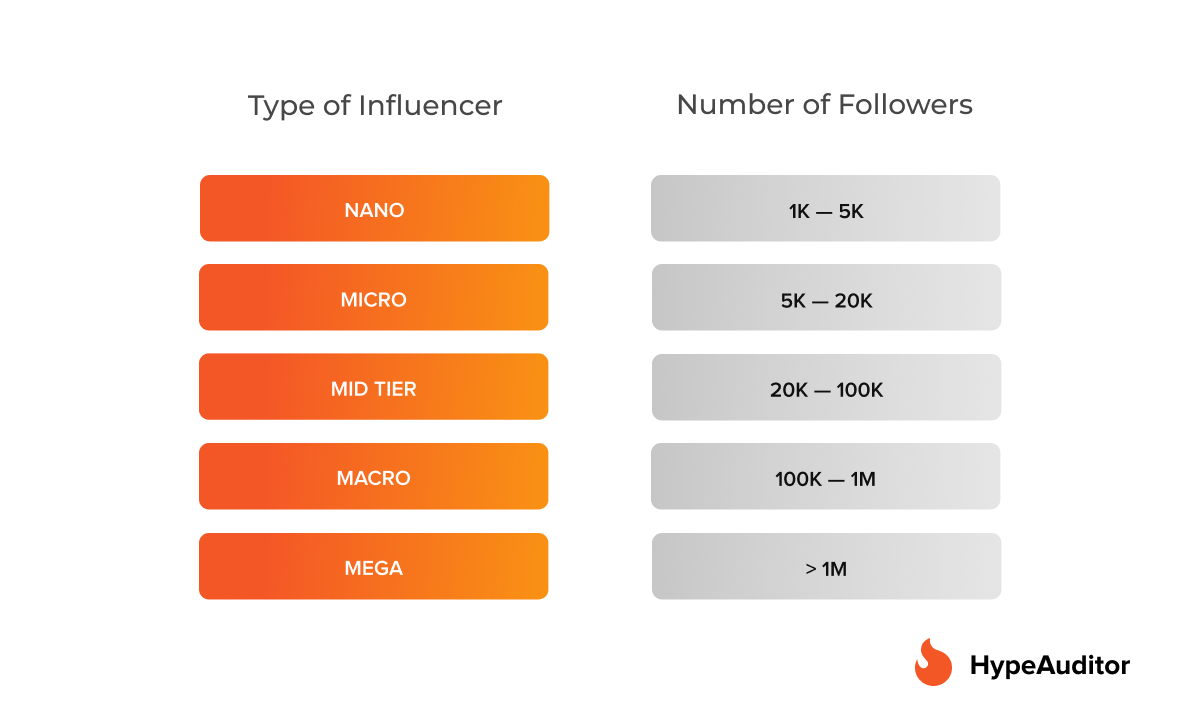 https://hypeauditor.com/blog/the-rise-of-nano-influencers-how-many-followers-do-you-need-to-become-an-instagram-influencer/