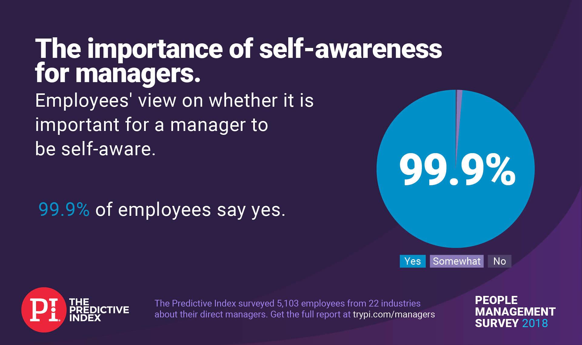 https://www.predictiveindex.com/management-survey-2018/