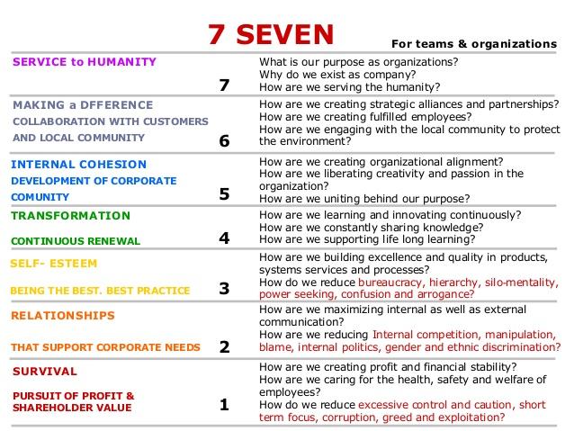 7-seven-7-levels-of-diamond-leadership-inquiry-1-638.jpg