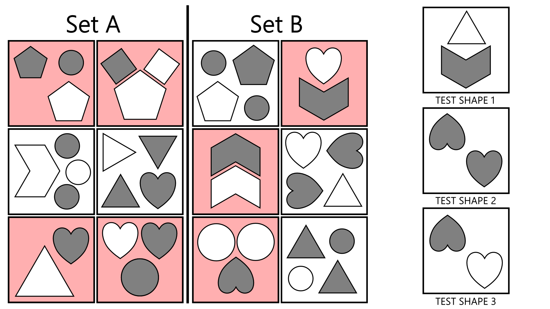 A sample question with the 'simpler' boxes for each set highlighted in red