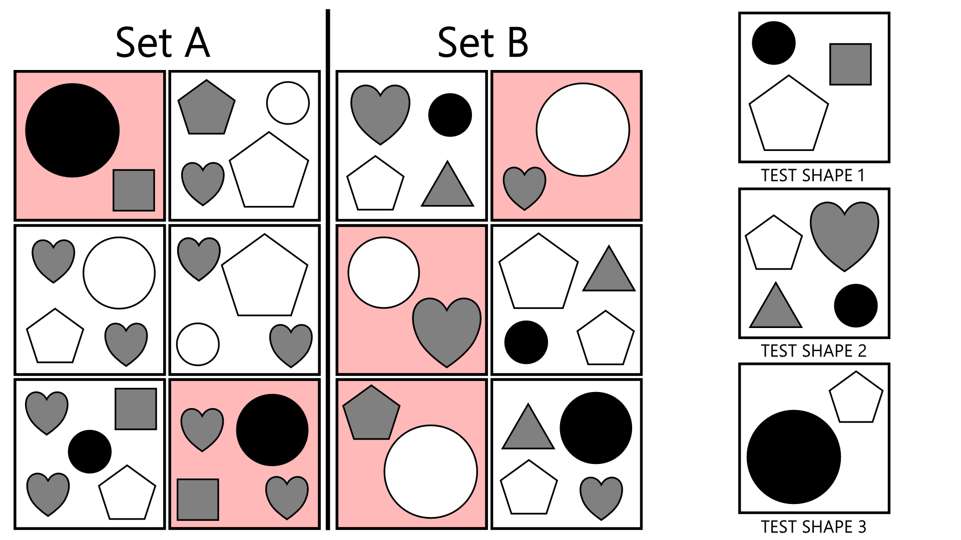 A conditional sample question with the 'simpler' boxes for each set highlighted in red