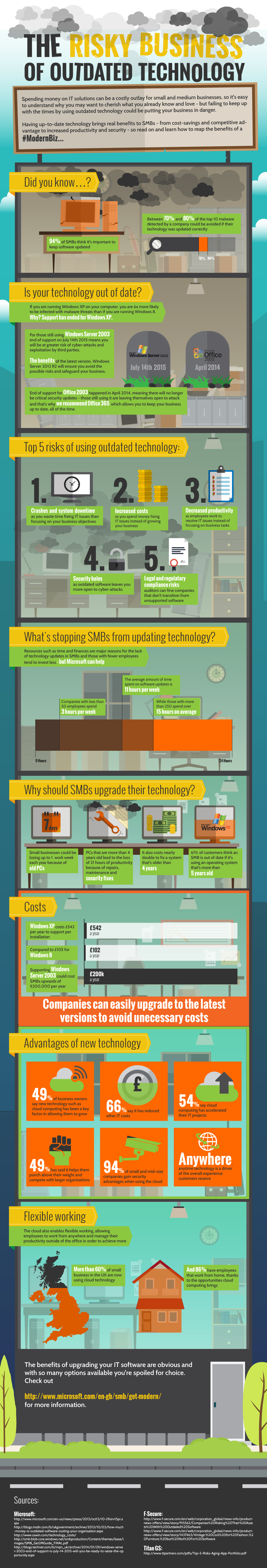 Risky Business of outdated Technology