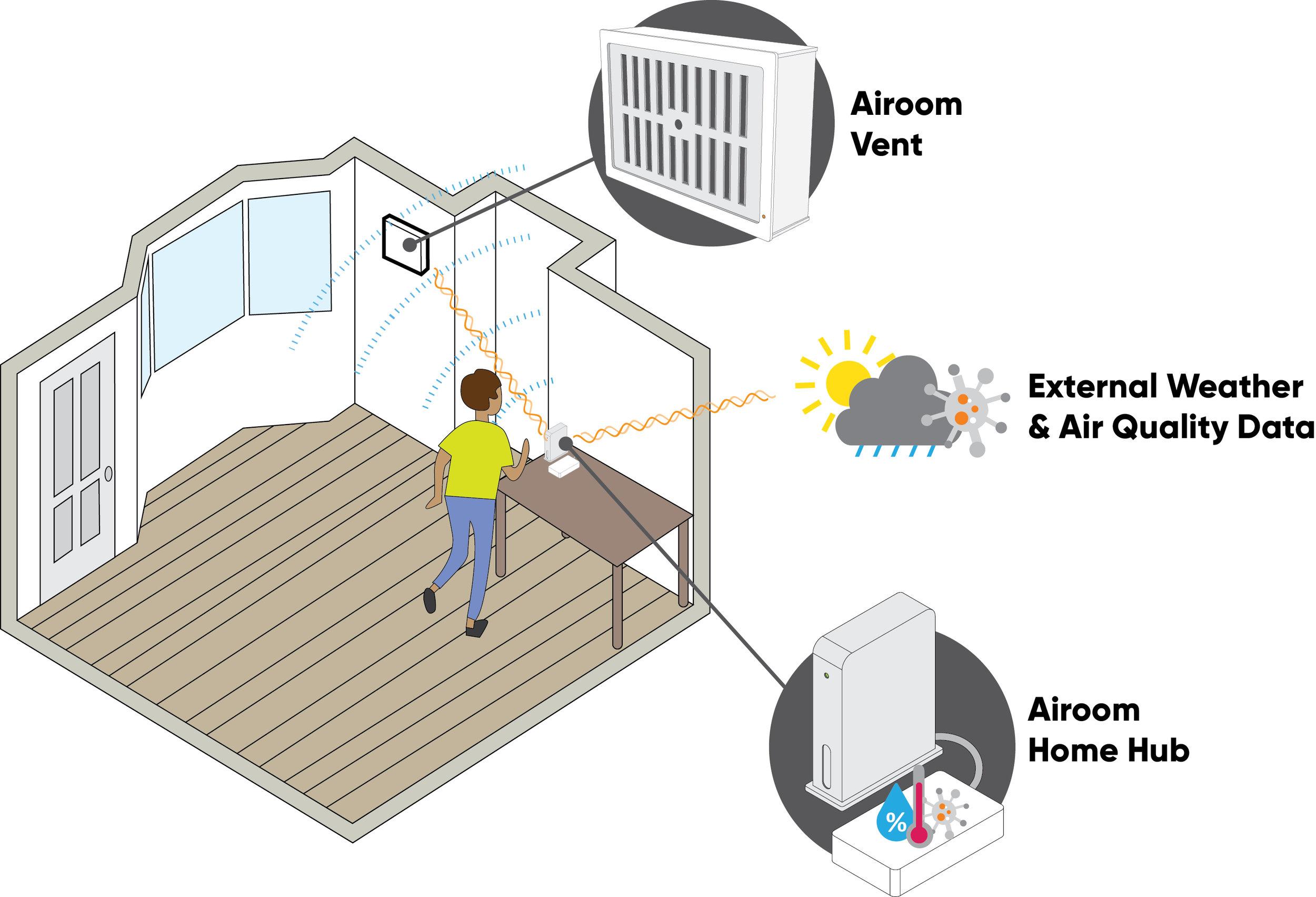 Airoom diagram.jpg