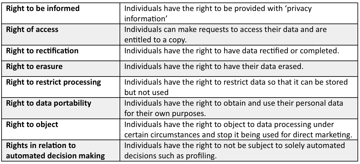 GDPR Table 2.png