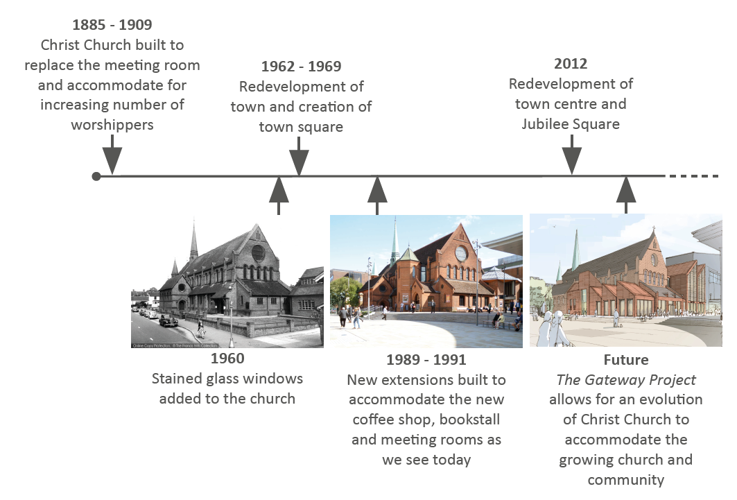 Historical timeline.PNG
