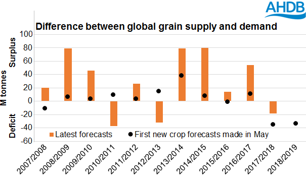USDA Wheat S&D.png