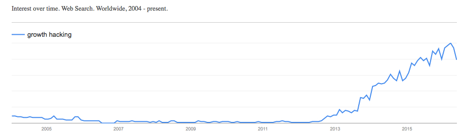 growth hacking Google search trends