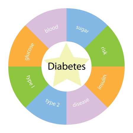 15134244_S_diabetes_sign_insulin_sugar_diagram_diabetes2_.jpg
