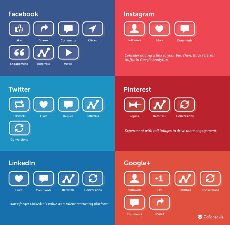 Important social media metrics