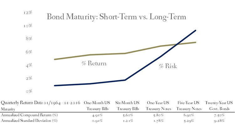 Rate of Return and Standard Deviation of Bonds Based on Maturity