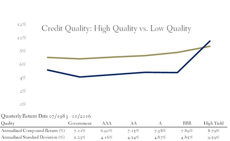 Rate of Return and Standard Deviation of bonds Based on Credit Quality