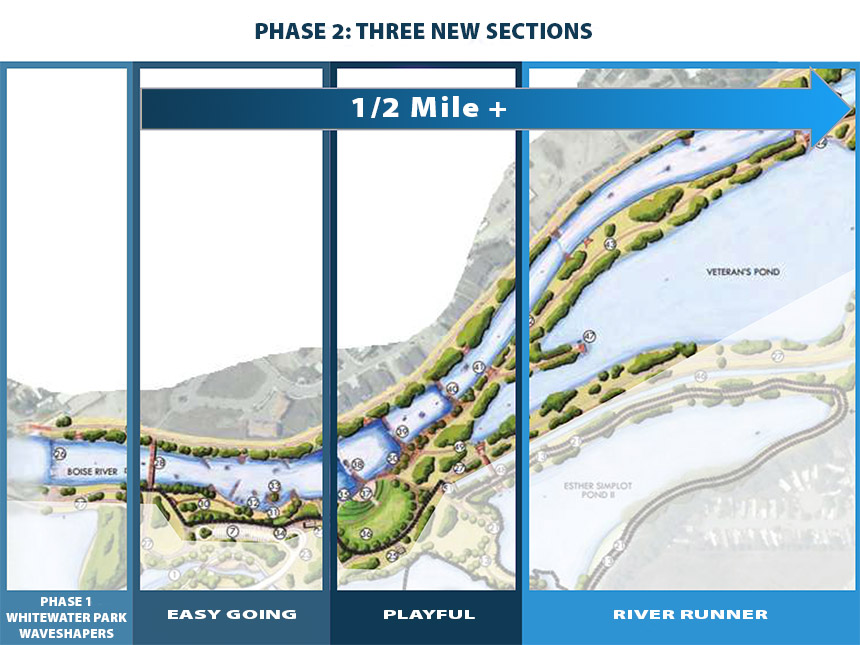 The preliminary plan for phase 2