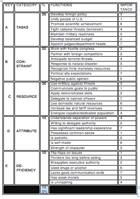 Table of Evaluation Parameters