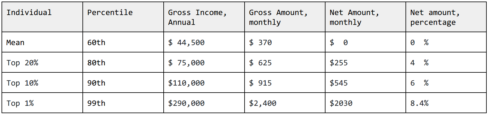 Assumes the member pool is identical to the US at-large [ Census Bureau ,  Poverty Guideline ,  Income Percentile Calc ].