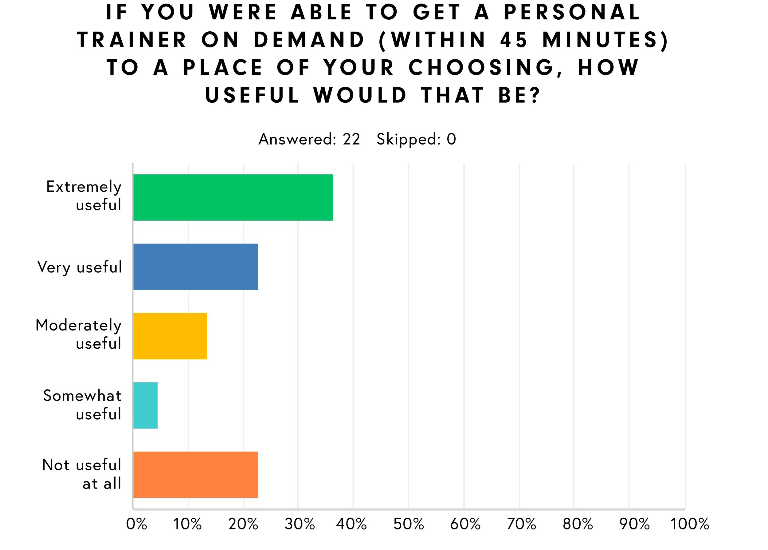 ON DEMAND TRAINING - Survey results show that approximately 60 % of respondents between ages 18-44 thought on demanding training was very useful or extremely useful.