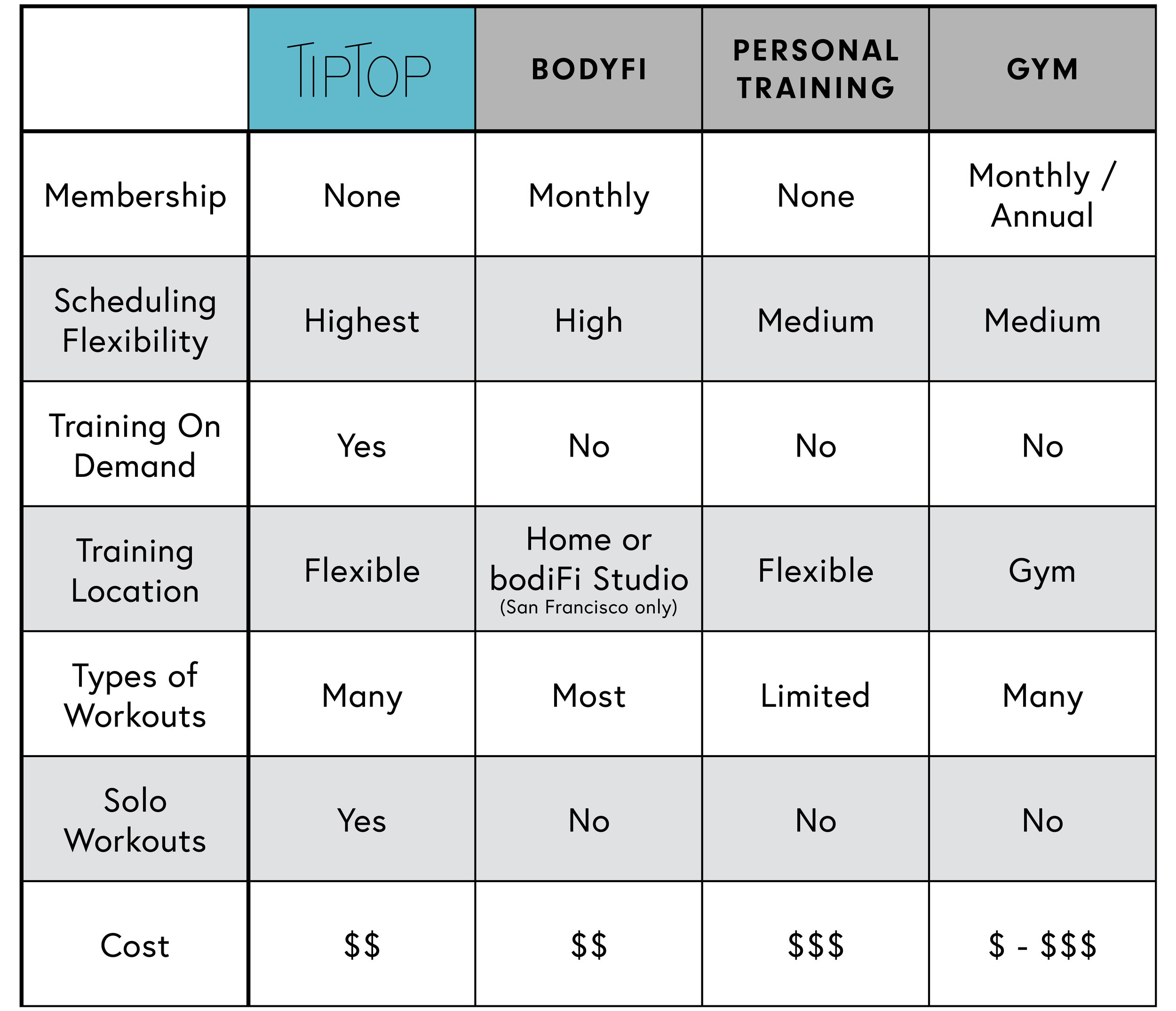 COMPETITIVE ANALYSIS - TipTop has the highest flexibility in scheduling and training location.