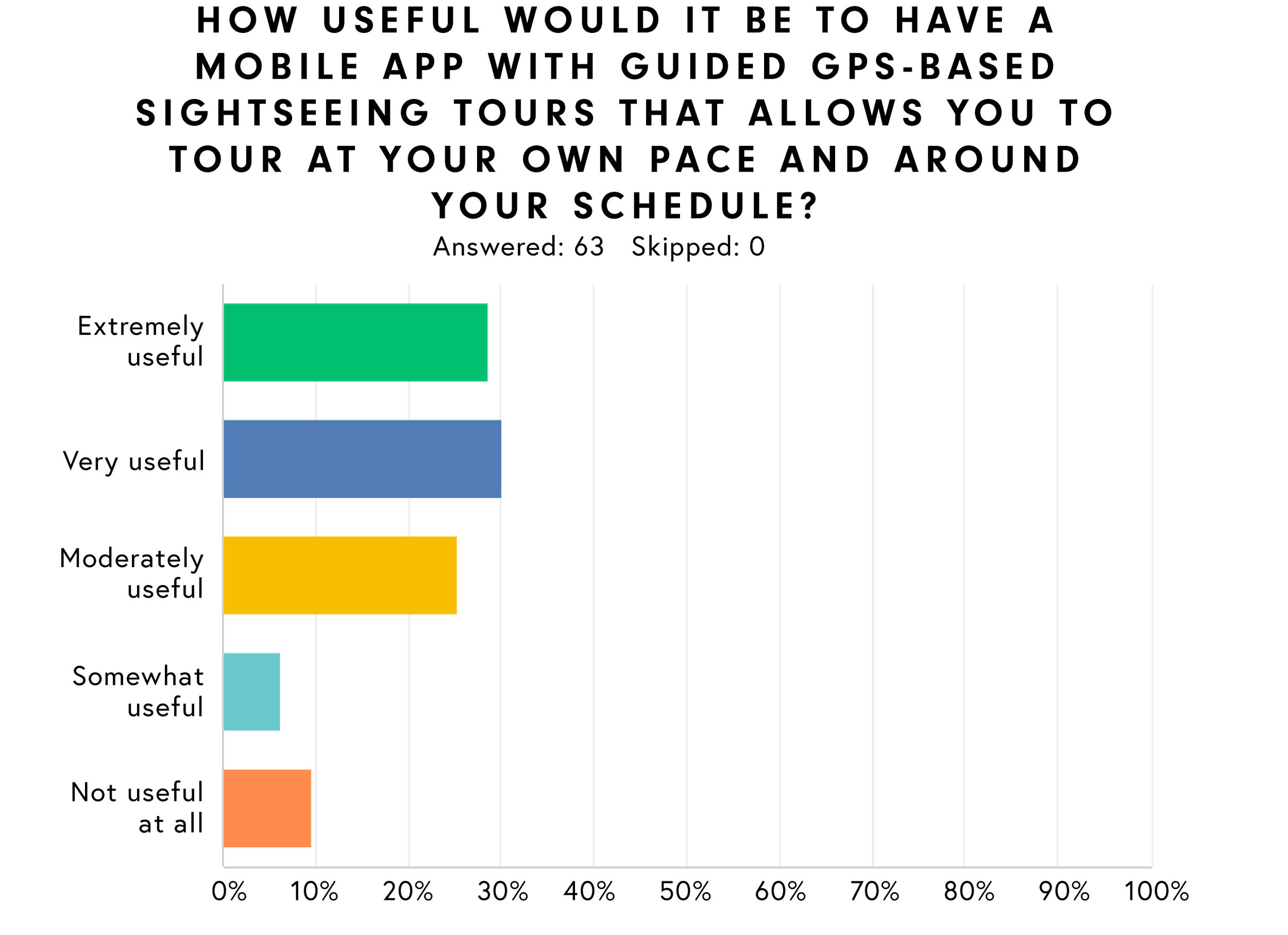 91% SAID MOBILE SIGHTSEEING TOURS USEFUL - Nearly 60% of those surveyed said that a mobile sightseeing app would be extremely or very useful.
