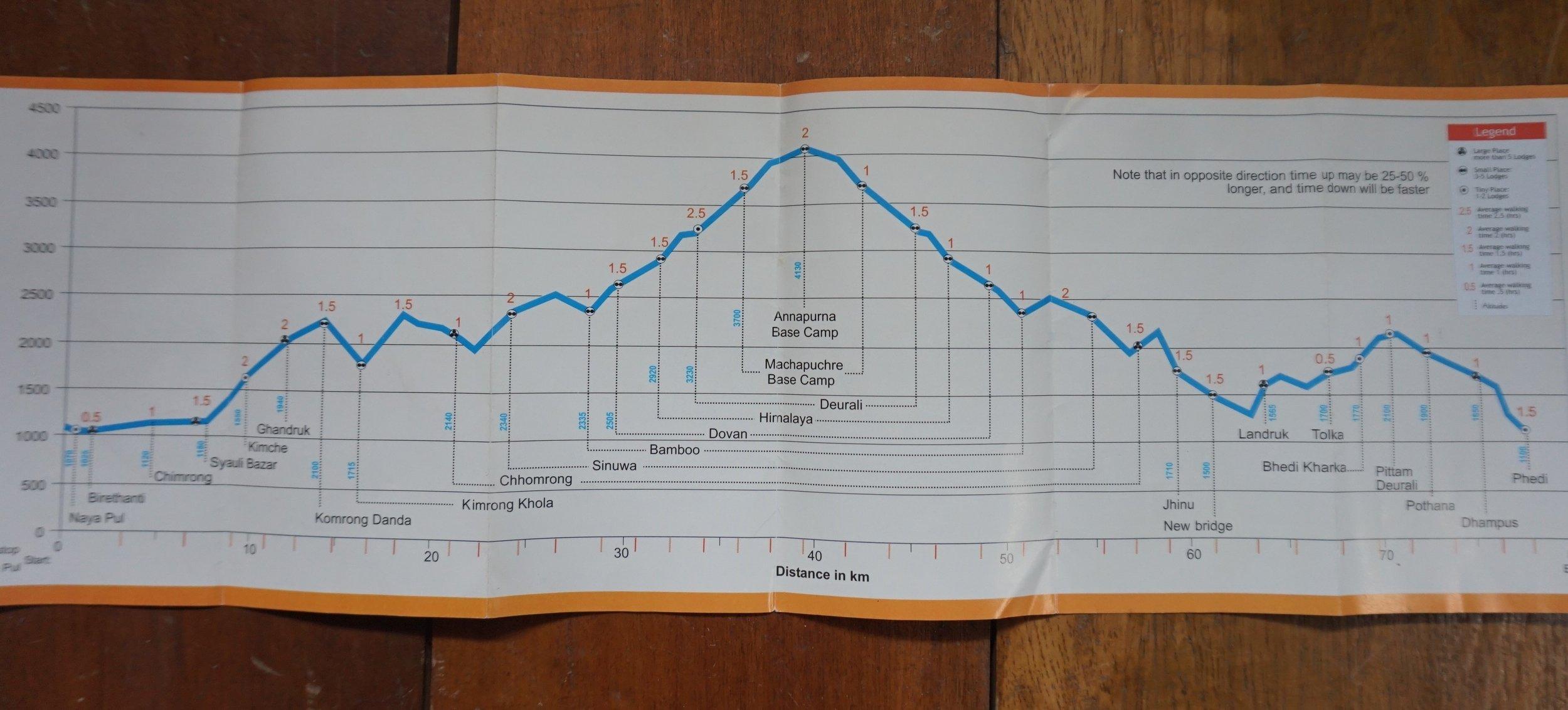 Outline of the Annapurna Base Camp trek.