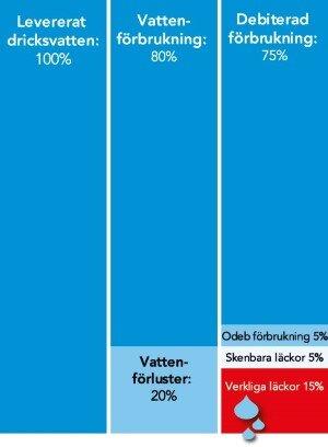 Svenkt Vatten - www.svensktvatten.se