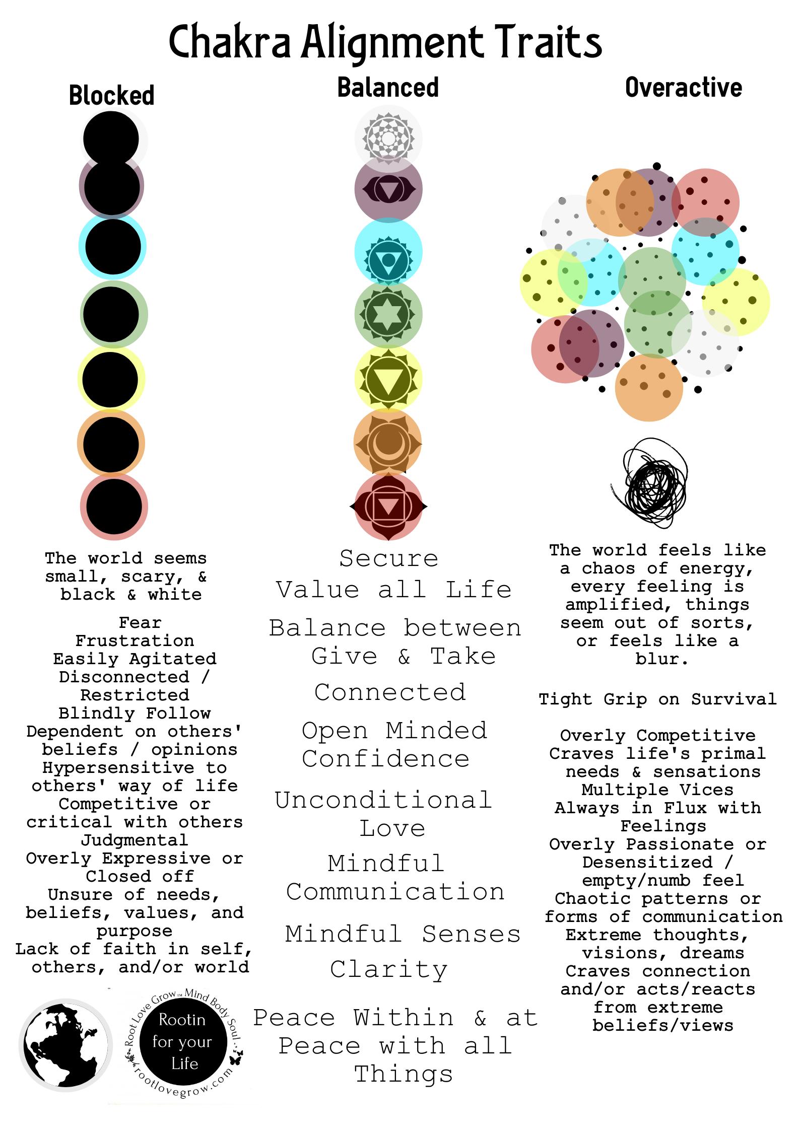chakra align traits.png