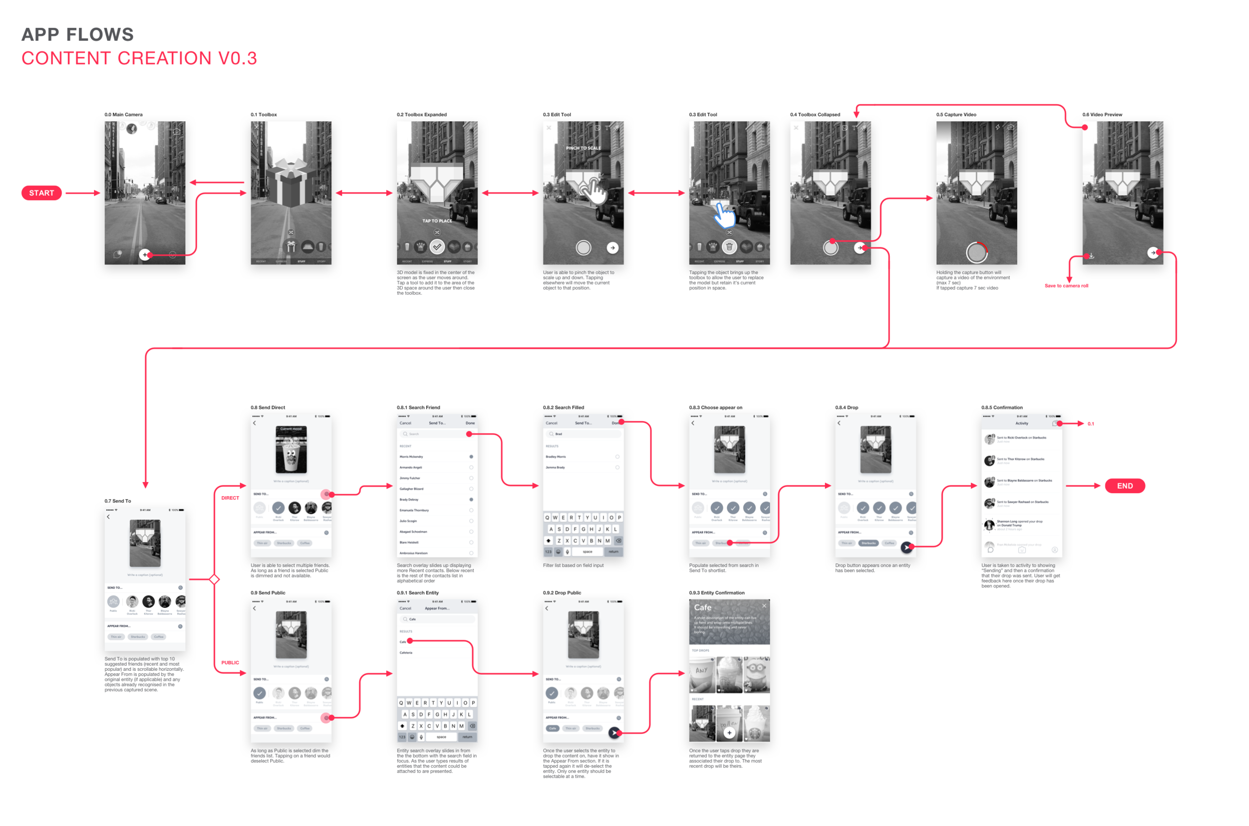 Content_Creation_Flow_V0.1@1x.png