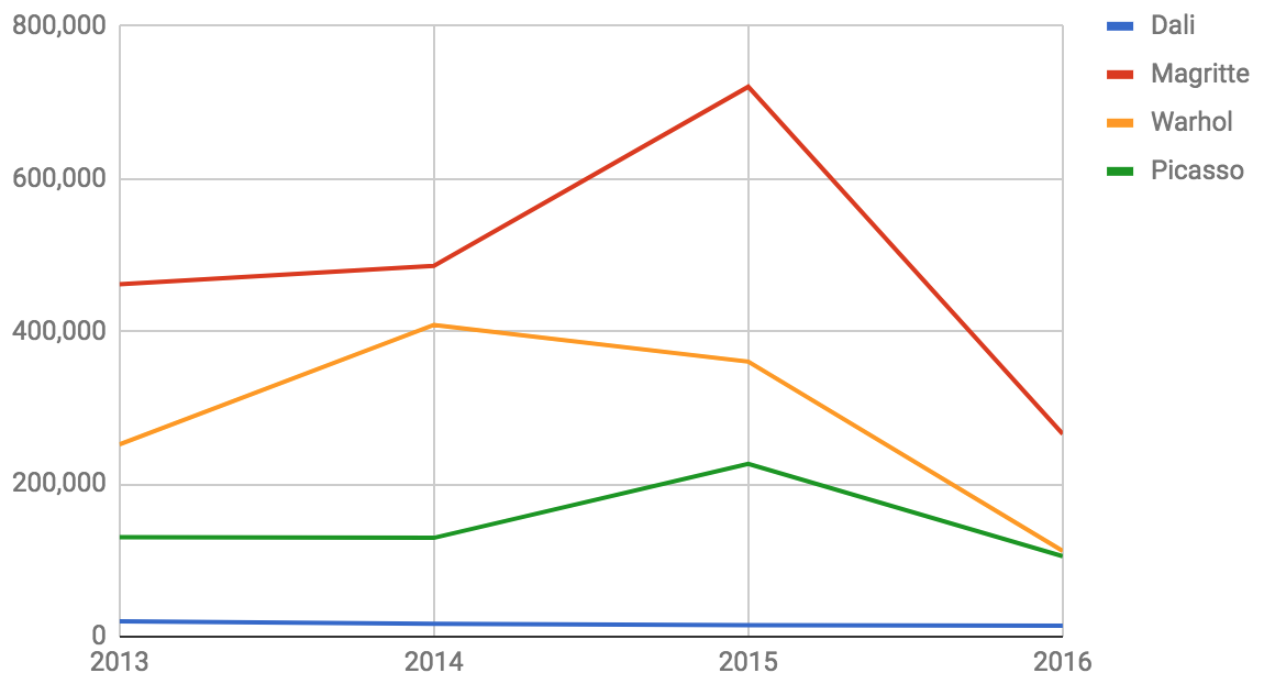 Average hammer price at auction by year. Data sourced from Art Price annual market analysis.
