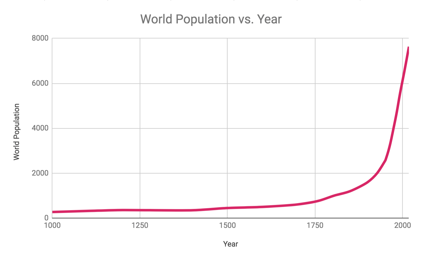 Data from the Worldometer. Raw Data - http://www.worldometers.info/world-population/world-population-by-year/