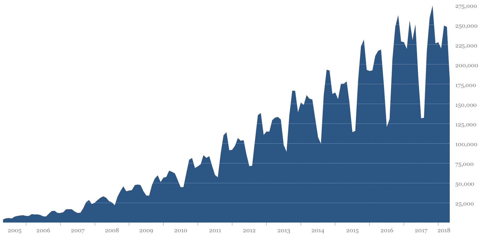 """Number of times the Processing software is opened on unique computers each month from 2005 to early 2018. This graph was originally published in Fry and Reas' excellent article on the history of Processing, """" A Modern Prometheus ."""" The peaks and valleys are correlated with the academic year with the highest points in the fall and the lowest during the summer. This data doesn't account for shared computer use or when people turn this reporting off in the software preferences."""