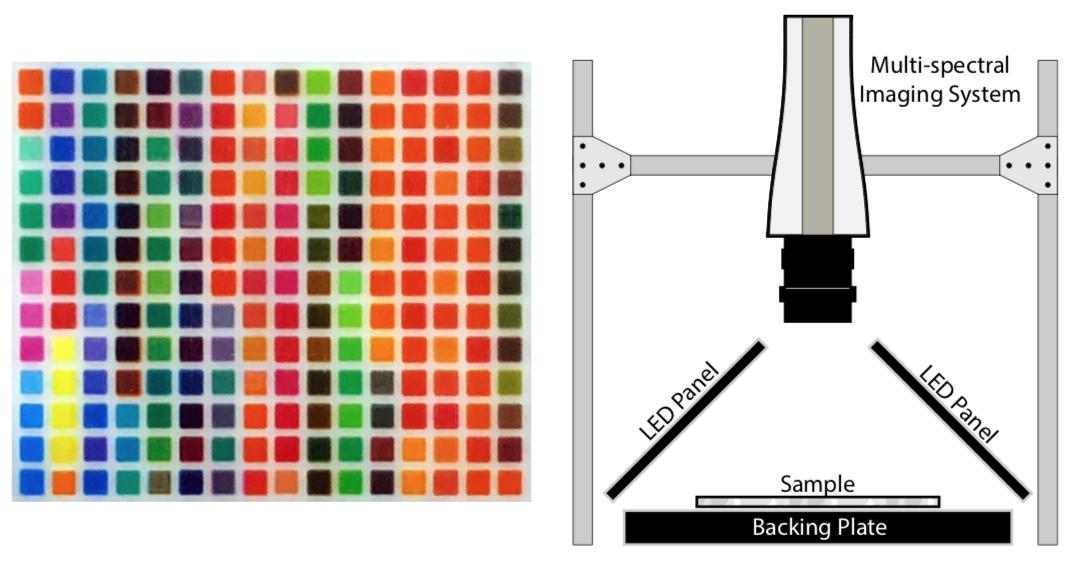 Left  : A photograph of one of the team's printed sample patches. Each color square is 1 mm × 1 mm.  Right : Their spectral acquisition setup.