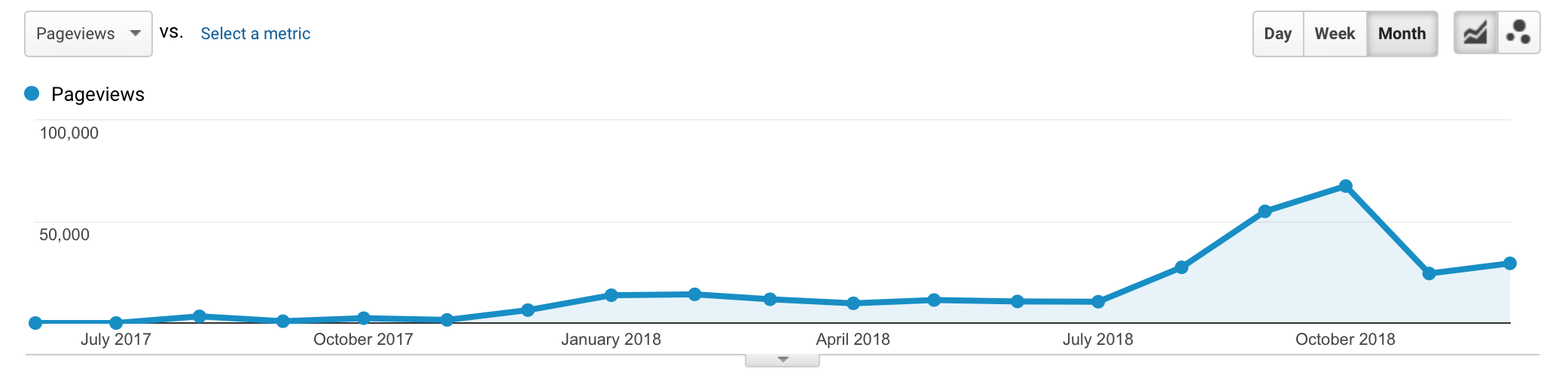 Pageviews by month across all of Artnome since the site started in June of 2017