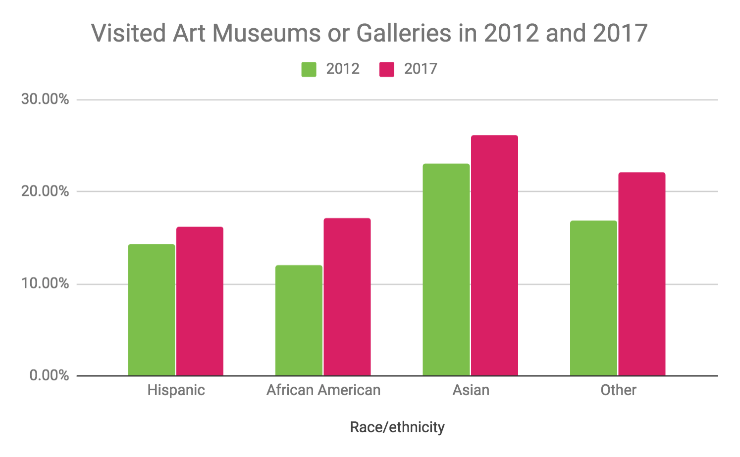 Source:    National Endowment for the Arts, The 2017 Survey of Public Participation in the Arts