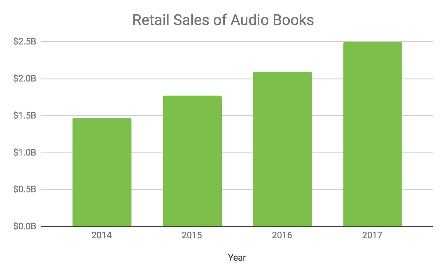Source:  APA (Audio Publishers Association)