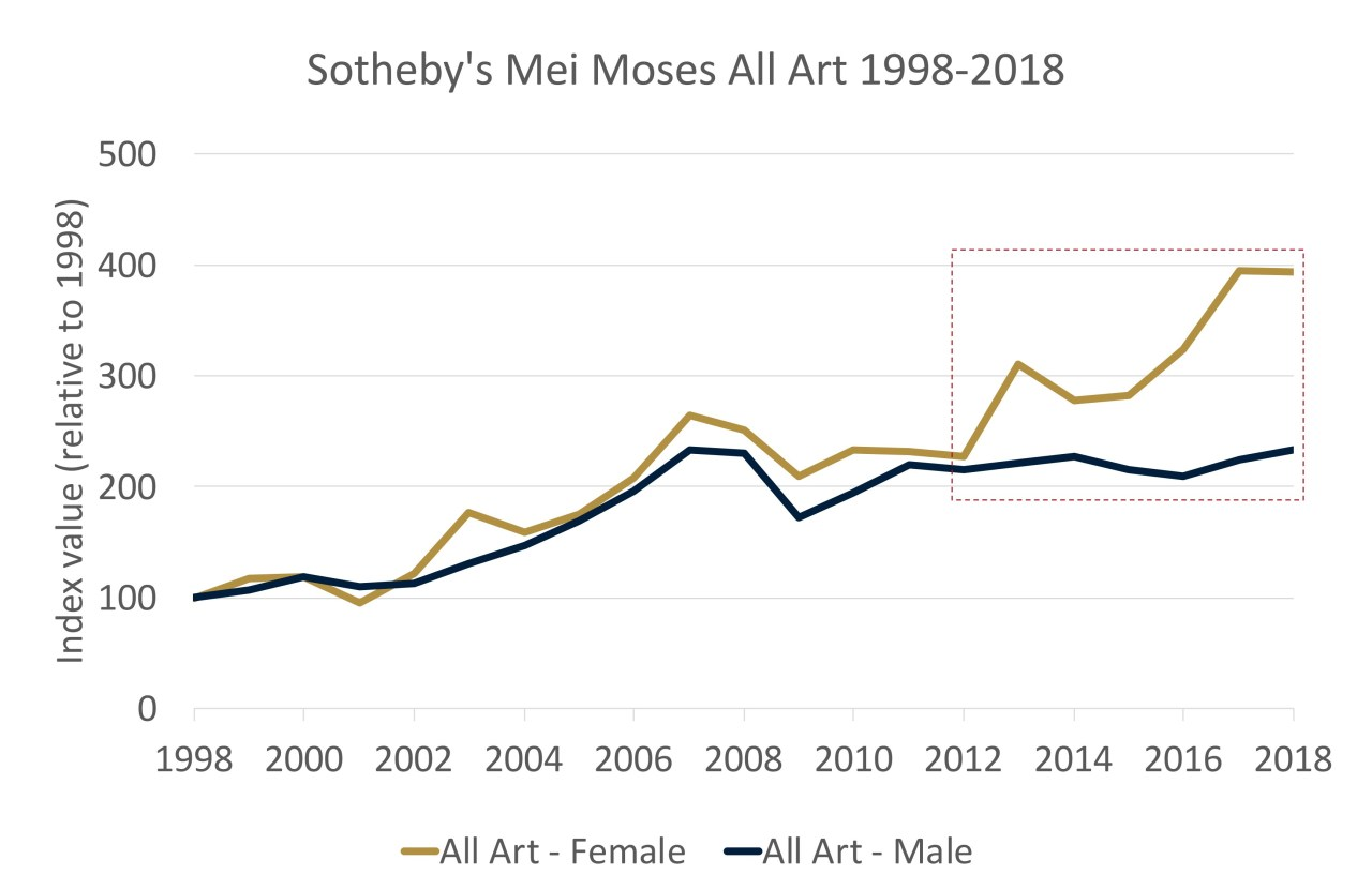 Source: Art Agency, Partners    Where Women Outpace Men in the Market