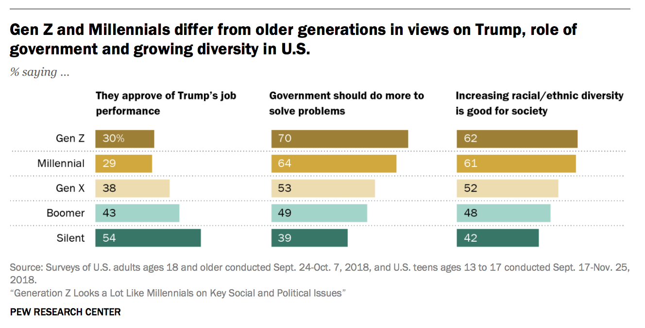 "From the 2018 Pew Research Center Report: ""Generation Z looks a lot like Millennials on Key Social and Political Views"