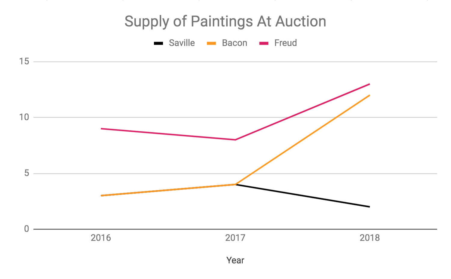 Supply of works at auction priced at at $100K or more.