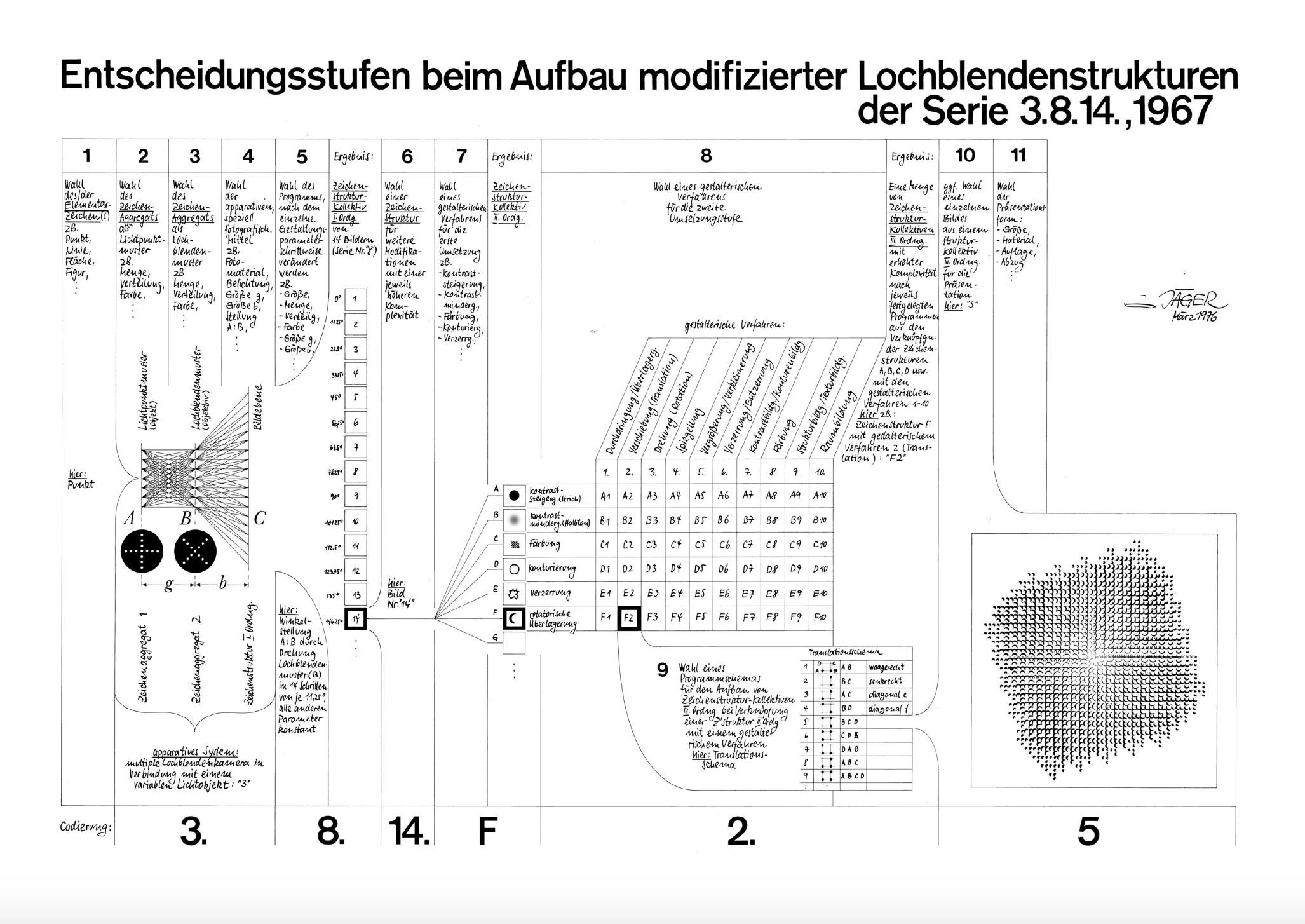 Gottfried Jäger:  Entwicklungsstufen beim Aufbau modifizierter Lochblendenstrukturen der Serie 3.8.14. , 1967, diagram, drawing on paper, 70 x 100 cm, 1976