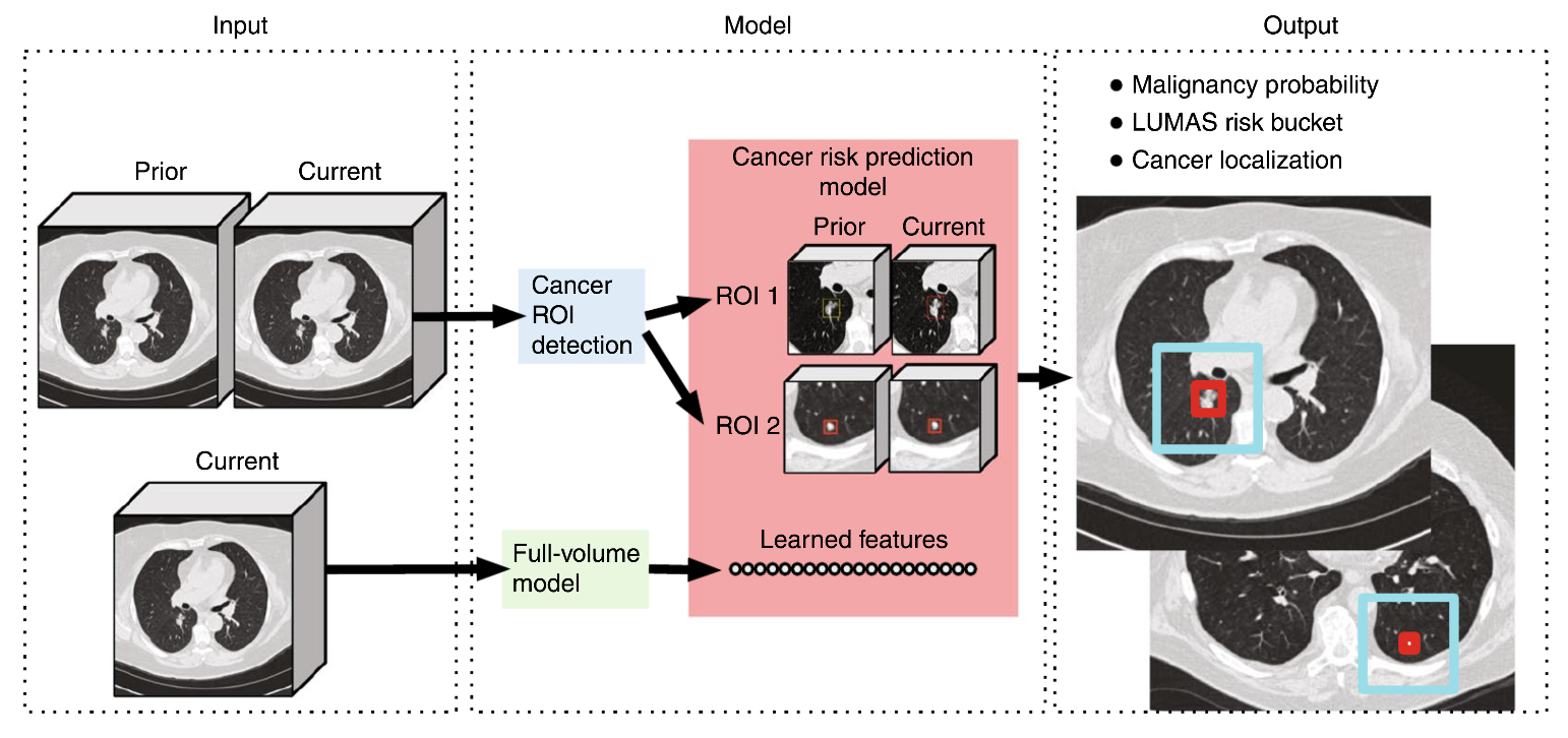 Credit: Nature Medicine  Overall modeling framework.